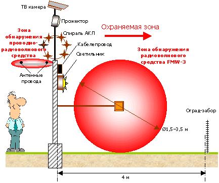 2-й рубеж – радиоволновое